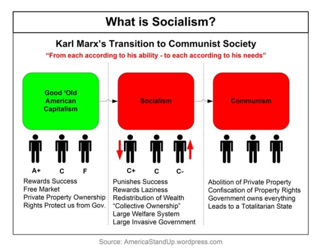 what-is-socialism50-percen