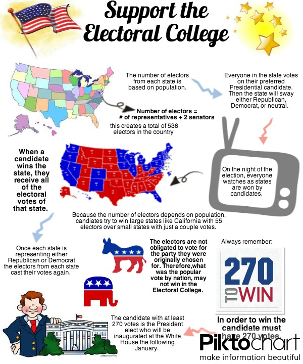 support-the-electoral-college
